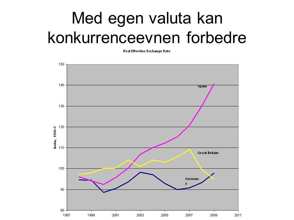 Med egen valuta kan konkurrenceevnen forbedre