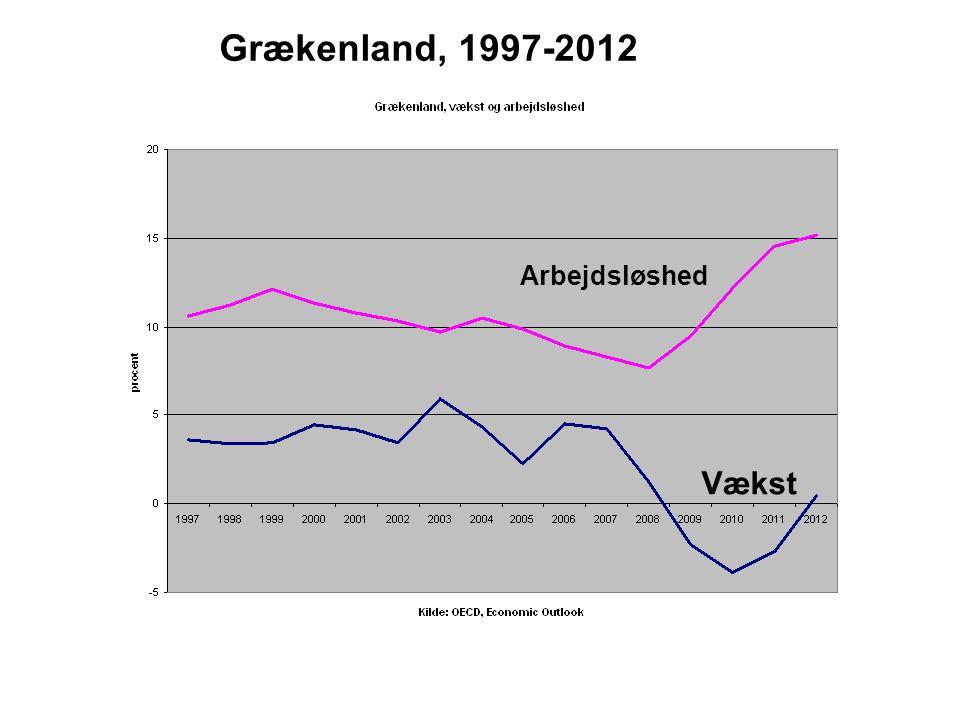 Vækst Arbejdsløshed Grækenland, 1997-2012