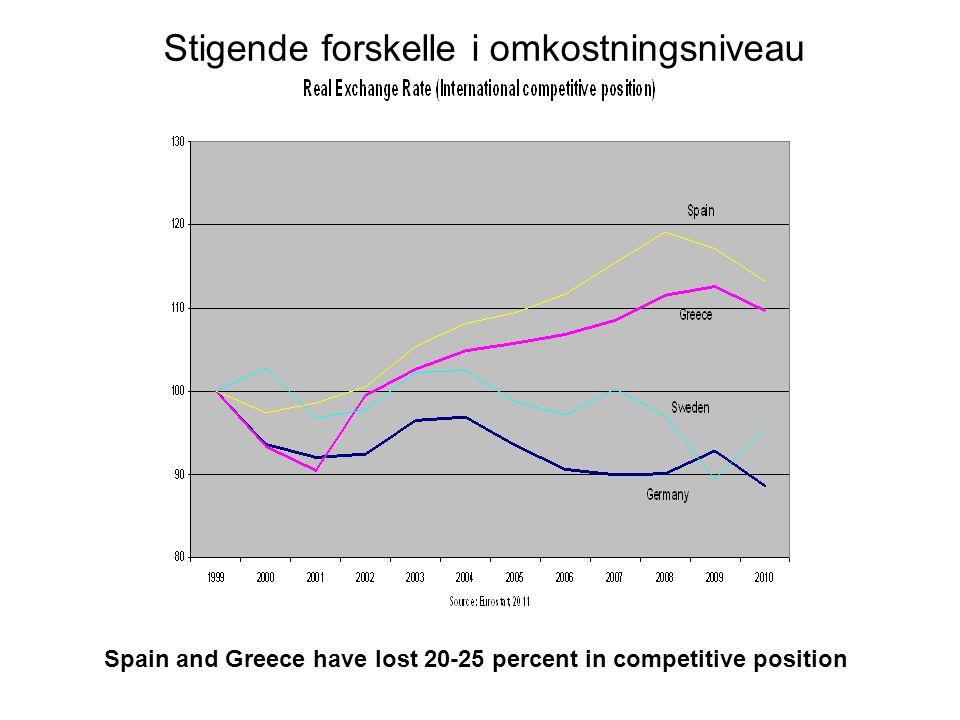 Spain and Greece have lost 20-25 percent in competitive position Stigende forskelle i omkostningsniveau