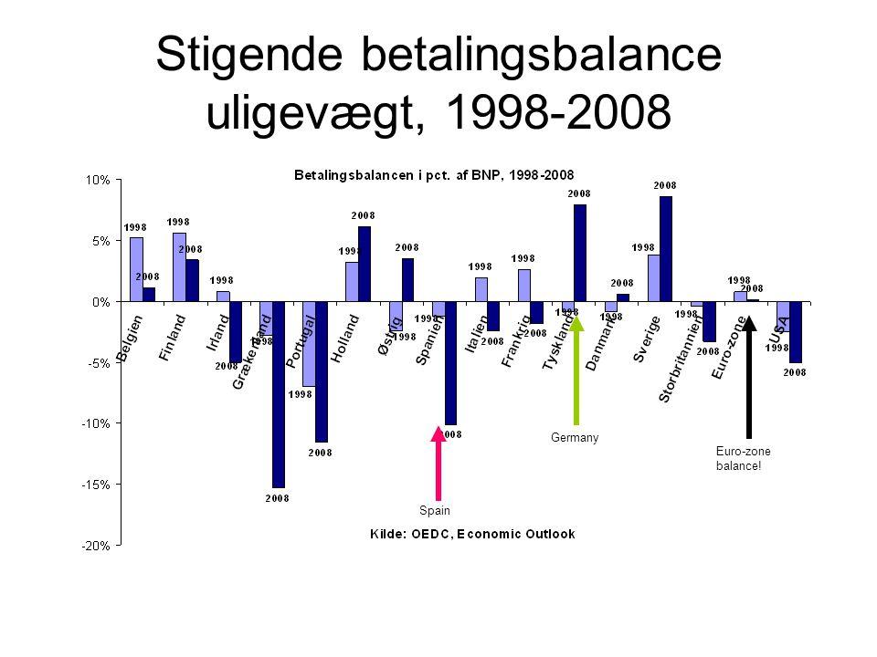 Stigende betalingsbalance uligevægt, 1998-2008 Euro-zone balance! Germany Spain