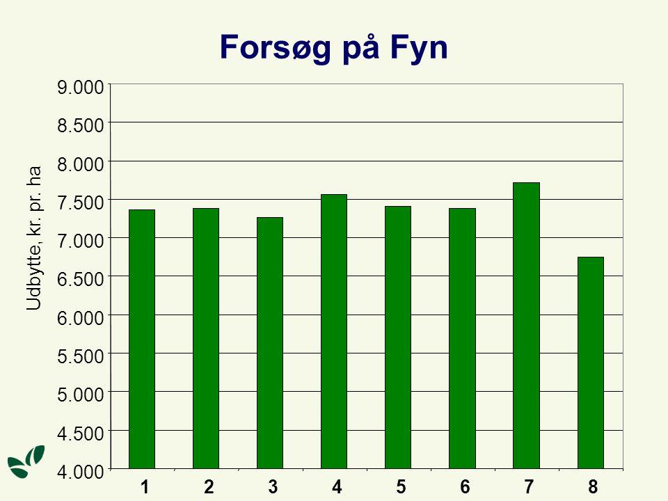 Forsøg på Fyn 4.000 4.500 5.000 5.500 6.000 6.500 7.000 7.500 8.000 8.500 9.000 12345678 Udbytte, kr.