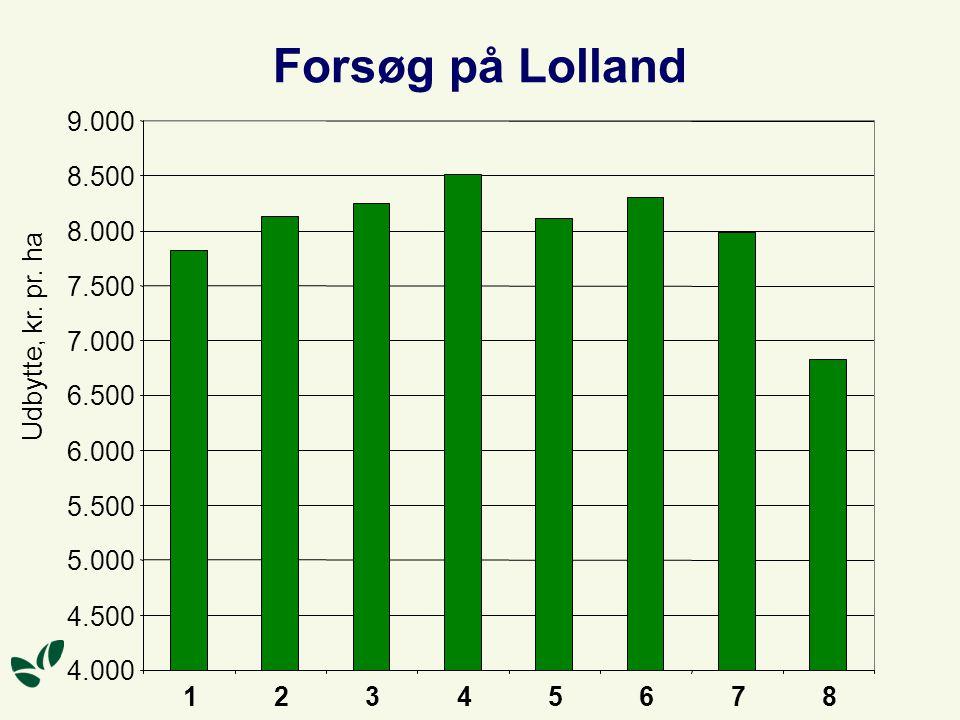 Forsøg på Lolland 4.000 4.500 5.000 5.500 6.000 6.500 7.000 7.500 8.000 8.500 9.000 12345678 Udbytte, kr.