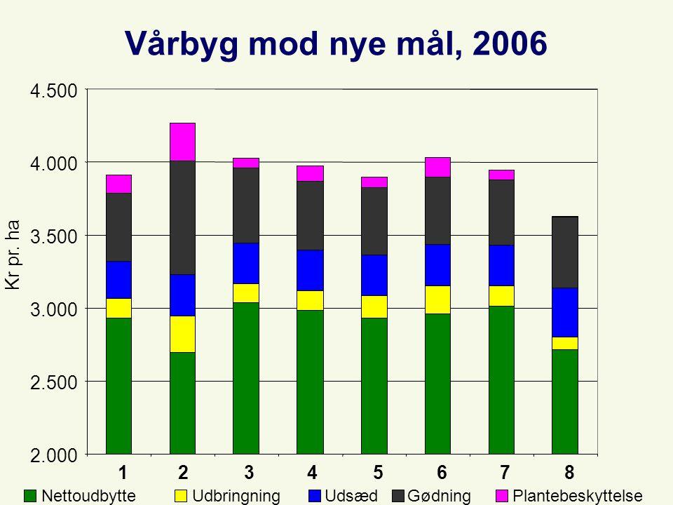 Vårbyg mod nye mål, 2006 2.000 2.500 3.000 3.500 4.000 4.500 1234567 8 Kr pr.