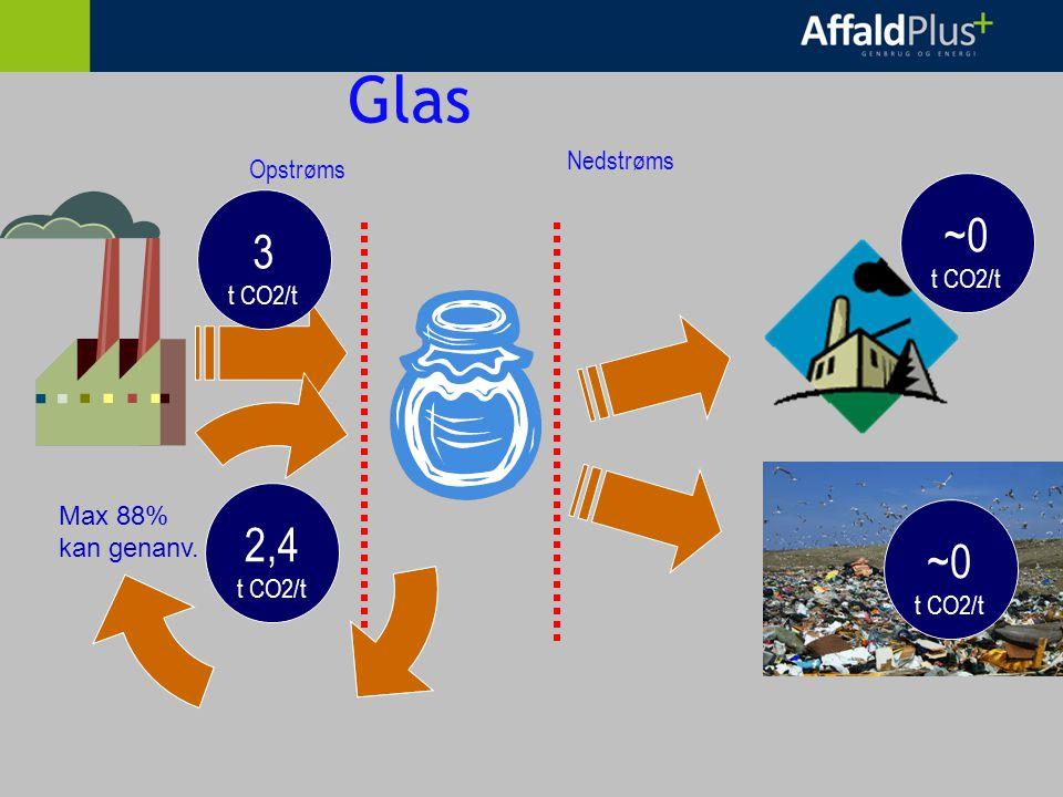 Glas Opstrøms Nedstrøms 3 t CO2/t 2,4 t CO2/t ~0 t CO2/t ~0 t CO2/t Max 88% kan genanv.