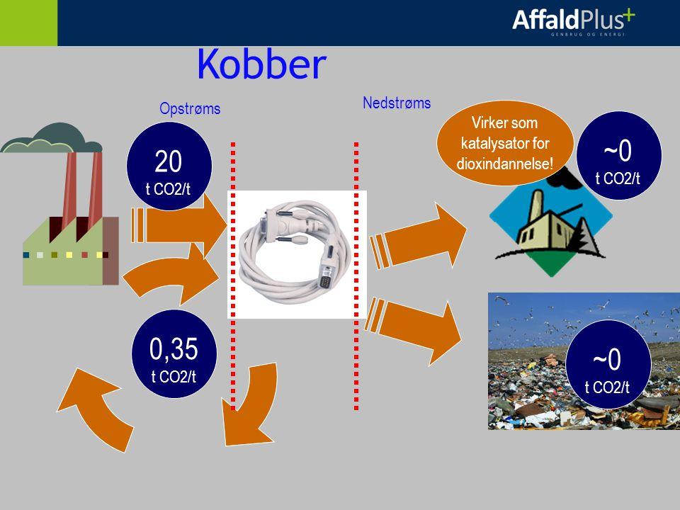 Kobber Opstrøms Nedstrøms 20 t CO2/t 0,35 t CO2/t ~0 t CO2/t ~0 t CO2/t Virker som katalysator for dioxindannelse!