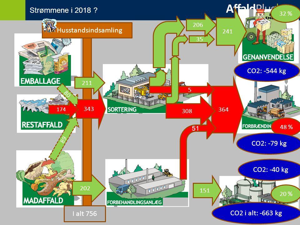 151 343 202 211 35 206 Husstandsindsamling 241 364 51 308 80 89 48 % 174 5 CO2: -544 kg CO2: -79 kg CO2: -40 kg CO2 i alt: -663 kg I alt 756 32 % 20 % Strømmene i 2018