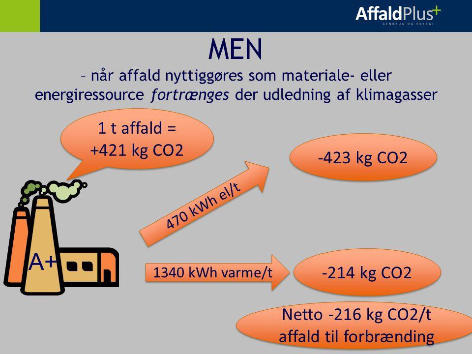 MEN – når affald nyttiggøres som materiale- eller energiressource fortrænges der udledning af klimagasser 1 t affald = +421 kg CO2 A+ 470 kWh el/t 1340 kWh varme/t -423 kg CO2 -214 kg CO2 Netto -216 kg CO2/t affald til forbrænding