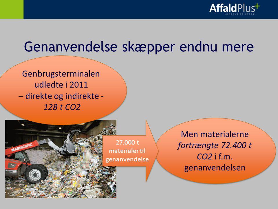 Men materialerne fortrængte 72.400 t CO2 i f.m.