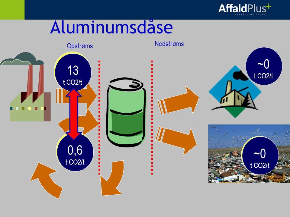 Aluminumsdåse Opstrøms Nedstrøms 13 t CO2/t 0,6 t CO2/t ~0 t CO2/t ~0 t CO2/t 13 t CO2/t 0,6 t CO2/t ~0 t CO2/t 13 t CO2/t 0,6 t CO2/t
