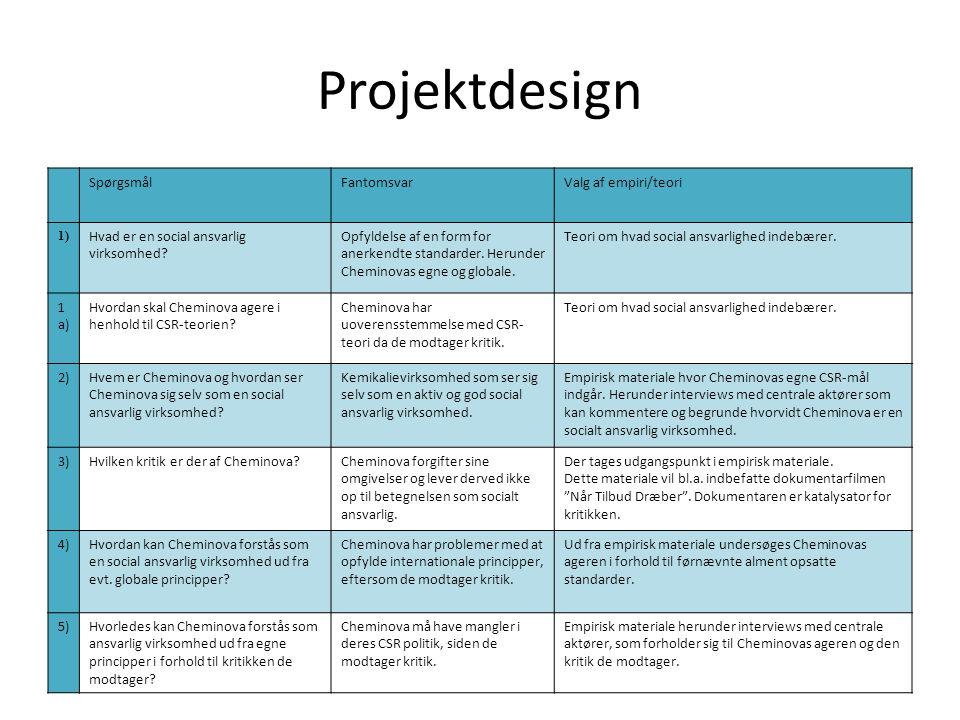 Projektdesign SpørgsmålFantomsvarValg af empiri/teori 1) Hvad er en social ansvarlig virksomhed.