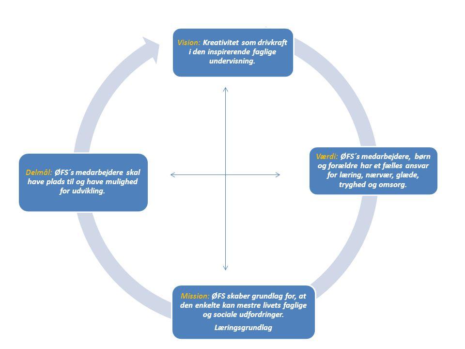 Vision: Kreativitet som drivkraft i den inspirerende faglige undervisning.