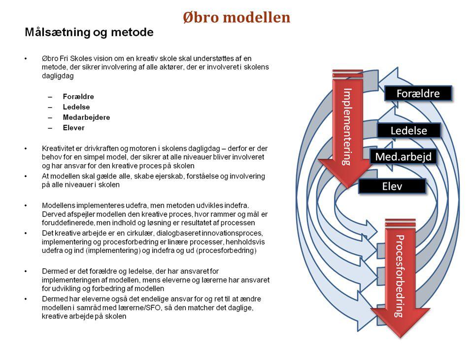Øbro modellen