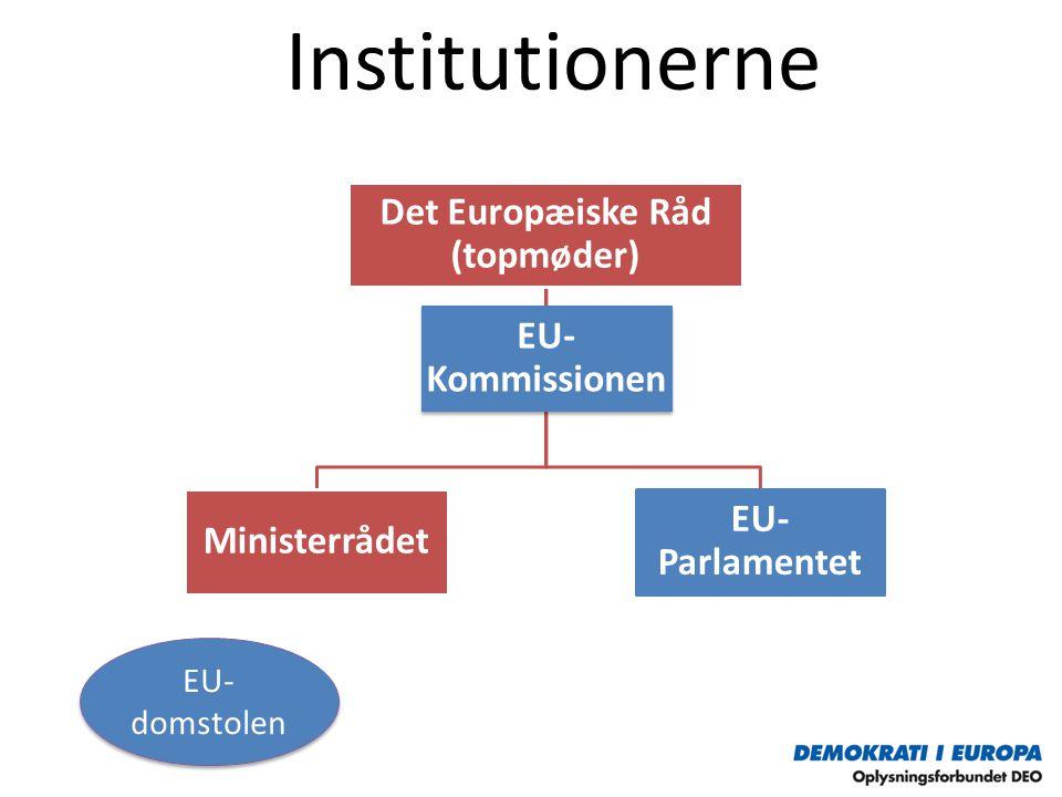 Institutionerne EU- Kommissionen Det Europæiske Råd (topmøder) Ministerrådet EU- Parlamentet EU- domstolen