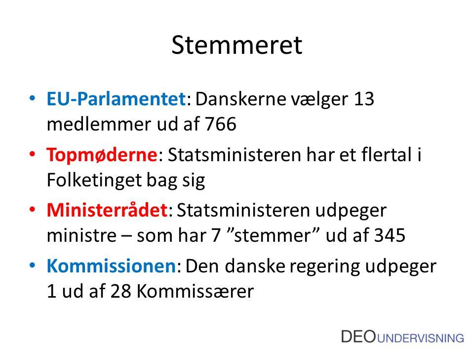 Stemmeret EU-Parlamentet: Danskerne vælger 13 medlemmer ud af 766 Topmøderne: Statsministeren har et flertal i Folketinget bag sig Ministerrådet: Statsministeren udpeger ministre – som har 7 stemmer ud af 345 Kommissionen: Den danske regering udpeger 1 ud af 28 Kommissærer