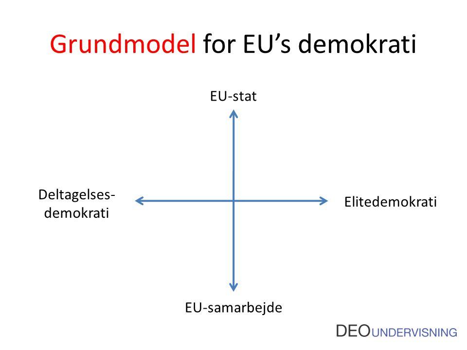 Grundmodel for EU's demokrati EU-stat EU-samarbejde Elitedemokrati Deltagelses- demokrati