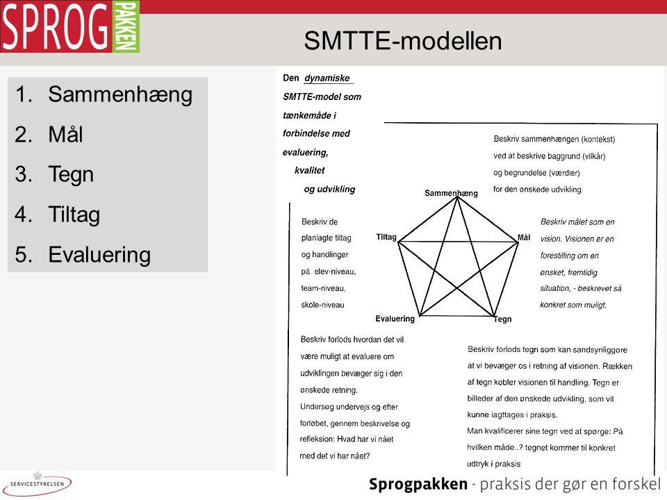 1.Sammenhæng 2.Mål 3.Tegn 4.Tiltag 5.Evaluering SMTTE-modellen