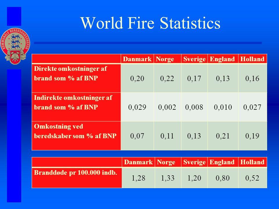 World Fire Statistics DanmarkNorgeSverigeEnglandHolland Direkte omkostninger af brand som % af BNP 0,200,220,170,130,16 Indirekte omkostninger af brand som % af BNP 0,0290,0020,0080,0100,027 Omkostning ved beredskaber som % af BNP 0,070,110,130,210,19 DanmarkNorgeSverigeEnglandHolland Branddøde pr 100.000 indb.
