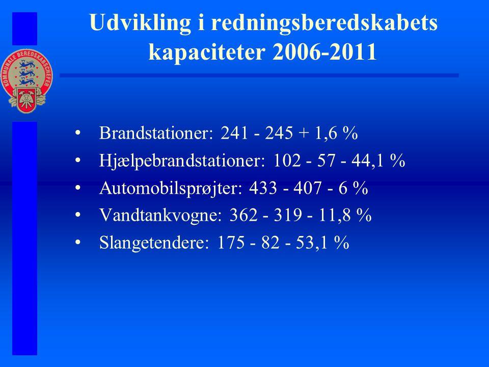 Udvikling i redningsberedskabets kapaciteter 2006-2011 Brandstationer: 241 - 245 + 1,6 % Hjælpebrandstationer: 102 - 57 - 44,1 % Automobilsprøjter: 433 - 407 - 6 % Vandtankvogne: 362 - 319 - 11,8 % Slangetendere: 175 - 82 - 53,1 %