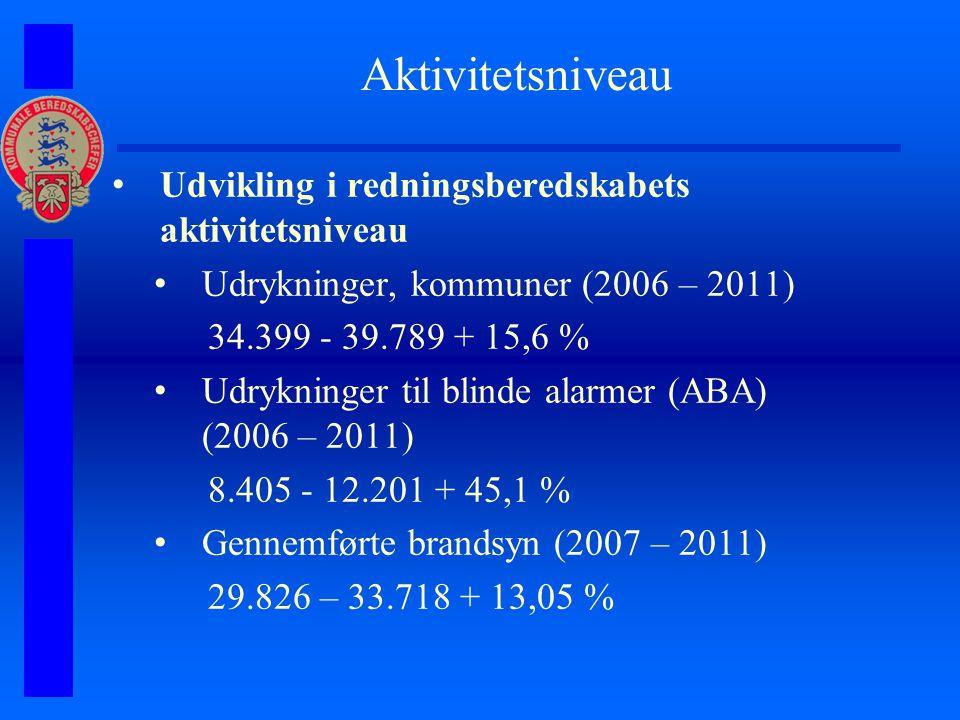 Aktivitetsniveau Udvikling i redningsberedskabets aktivitetsniveau Udrykninger, kommuner (2006 – 2011) 34.399 - 39.789 + 15,6 % Udrykninger til blinde alarmer (ABA) (2006 – 2011) 8.405 - 12.201 + 45,1 % Gennemførte brandsyn (2007 – 2011) 29.826 – 33.718 + 13,05 %
