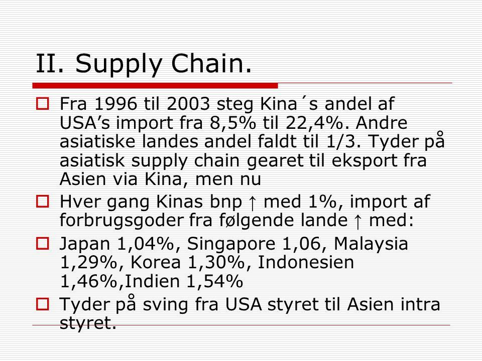 II. Supply Chain.  Fra 1996 til 2003 steg Kina´s andel af USA's import fra 8,5% til 22,4%.