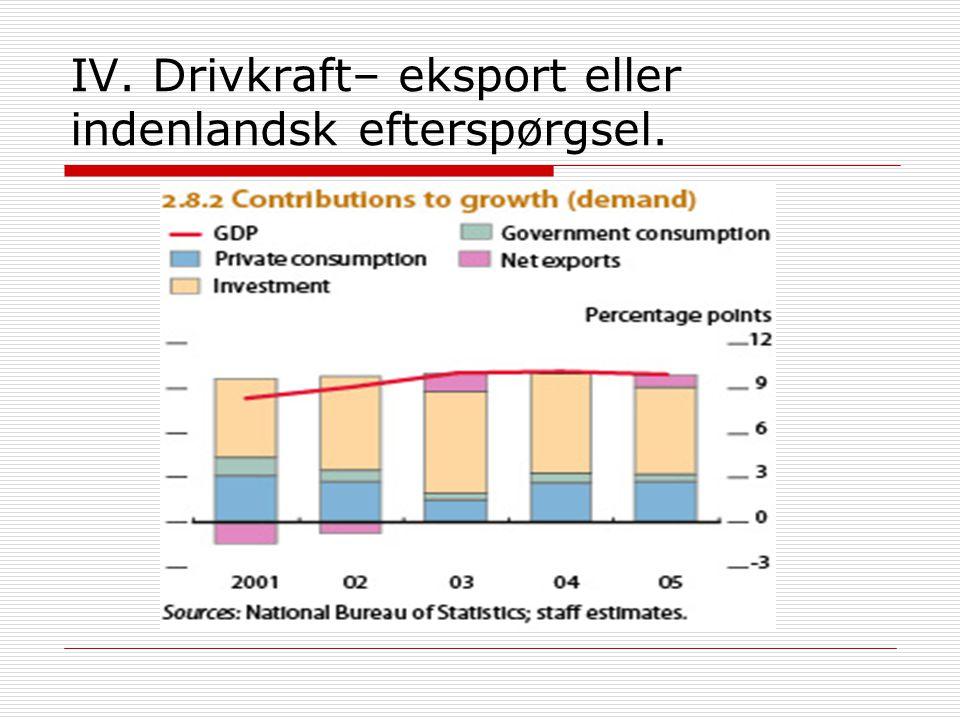 IV. Drivkraft– eksport eller indenlandsk efterspørgsel.