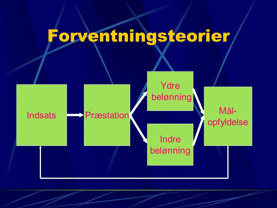 Forventningsteorier IndsatsPræstation Ydre belønning Indre belønning Mål- opfyldelse