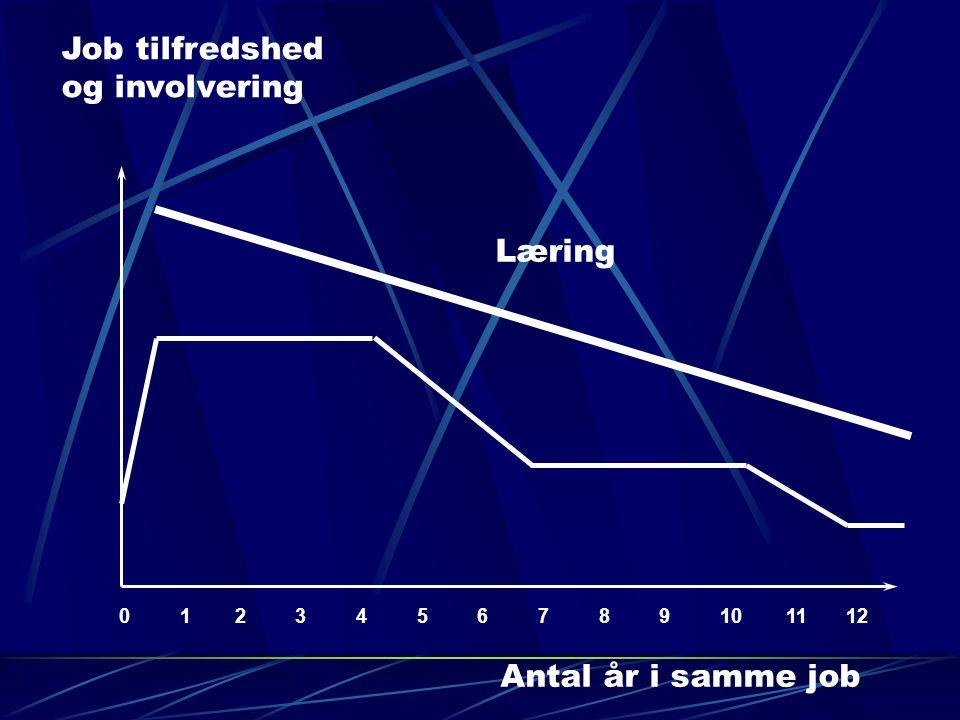Job tilfredshed og involvering 0 1 2 3 4 5 6 7 8 9 10 11 12 Antal år i samme job Læring