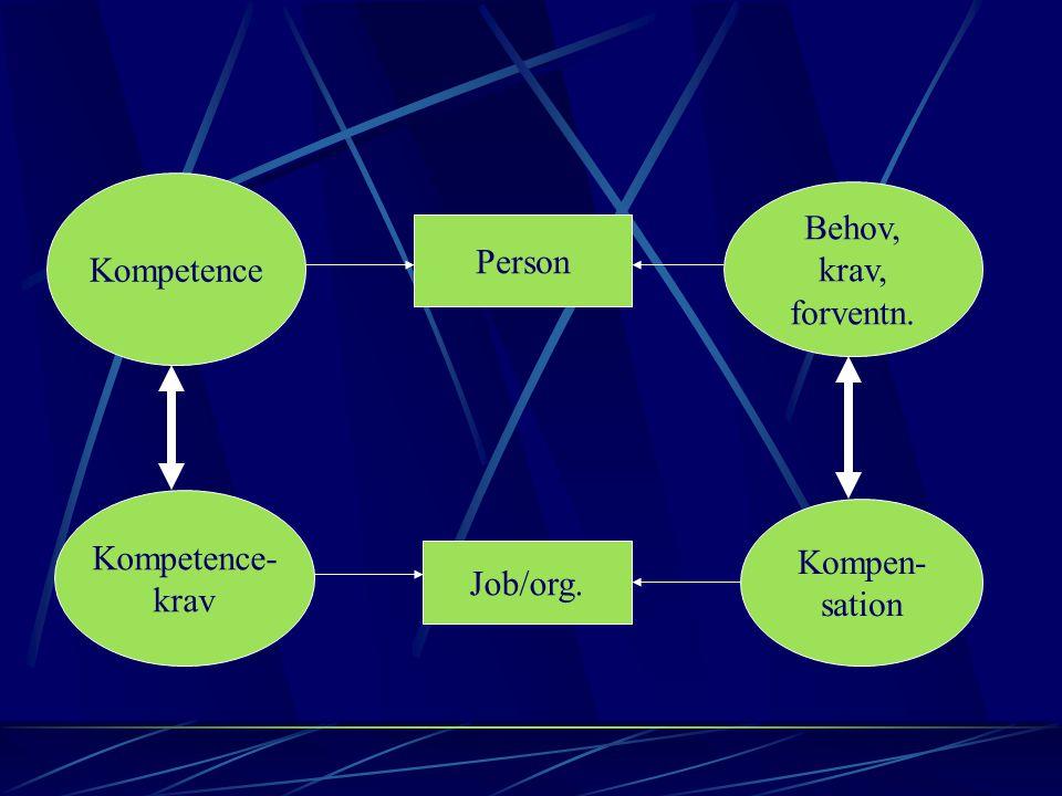 Person Job/org. Kompetence Kompetence- krav Behov, krav, forventn. Kompen- sation