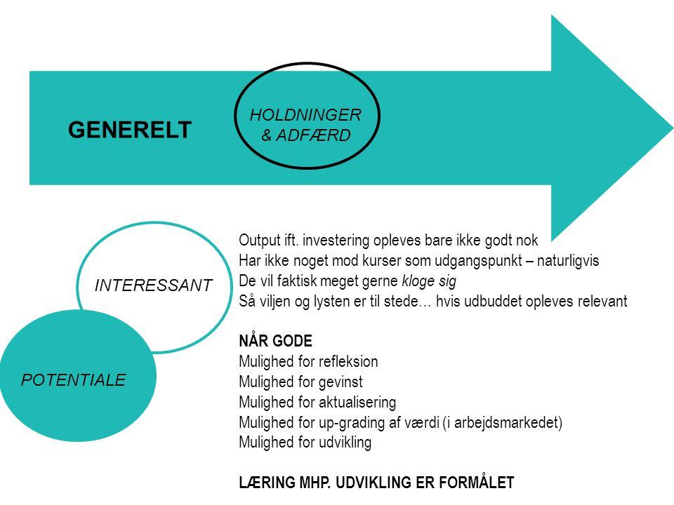HOLDNINGER & ADFÆRD INTERESSANT GENERELT Output ift.