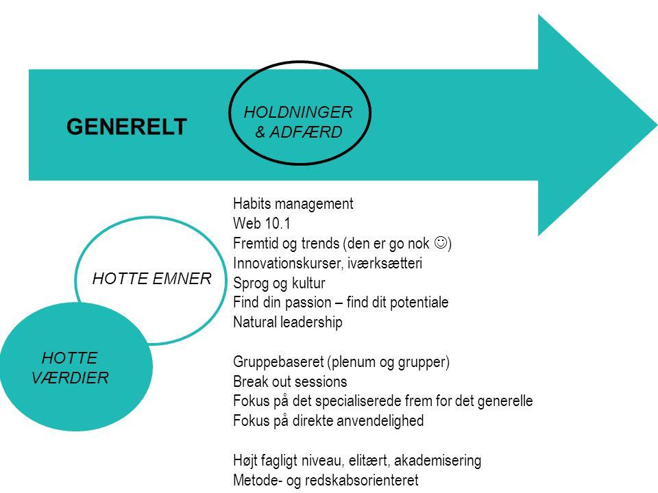 HOLDNINGER & ADFÆRD HOTTE EMNER GENERELT Habits management Web 10.1 Fremtid og trends (den er go nok ) Innovationskurser, iværksætteri Sprog og kultur Find din passion – find dit potentiale Natural leadership Gruppebaseret (plenum og grupper) Break out sessions Fokus på det specialiserede frem for det generelle Fokus på direkte anvendelighed Højt fagligt niveau, elitært, akademisering Metode- og redskabsorienteret HOTTE VÆRDIER
