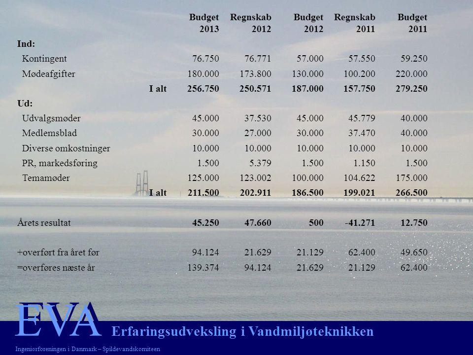 EVA EVA Erfaringsudveksling i Vandmiljøteknikken Ingeniørforeningen i Danmark – Spildevandskomiteen Budget 2013 Regnskab 2012 Budget 2012 Regnskab 2011 Budget 2011 Ind: Kontingent76.75076.77157.00057.55059.250 Mødeafgifter180.000173.800130.000100.200220.000 I alt256.750250.571187.000157.750279.250 Ud: Udvalgsmøder45.00037.53045.00045.77940.000 Medlemsblad30.00027.00030.00037.47040.000 Diverse omkostninger10.000 PR, markedsføring1.5005.3791.5001.1501.500 Temamøder 125.000123.002100.000104.622175.000 I alt211.500202.911186.500199.021266.500 Årets resultat45.25047.660500-41.27112.750 +overført fra året før94.12421.62921.12962.40049.650 =overføres næste år139.37494.12421.62921.12962.400