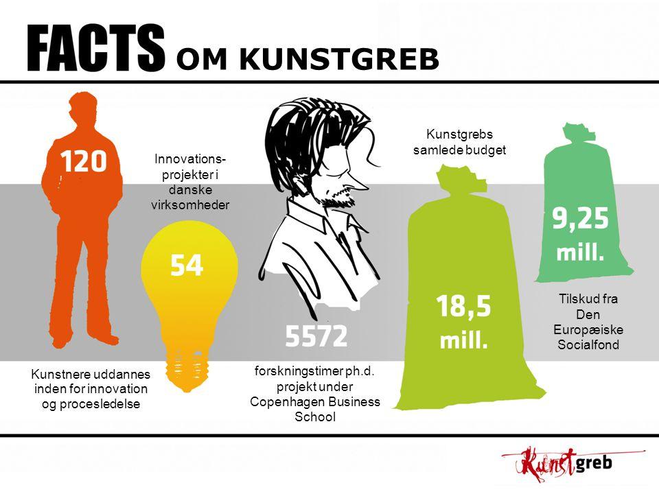 OM KUNSTGREB Kunstnere uddannes inden for innovation og procesledelse Innovations- projekter i danske virksomheder forskningstimer ph.d.