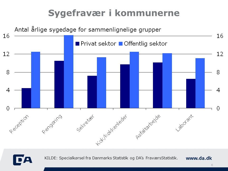 Sygefravær i kommunerne Antal årlige sygedage for sammenlignelige grupper KILDE: Specialkørsel fra Danmarks Statistik og DA's FraværsStatistik.