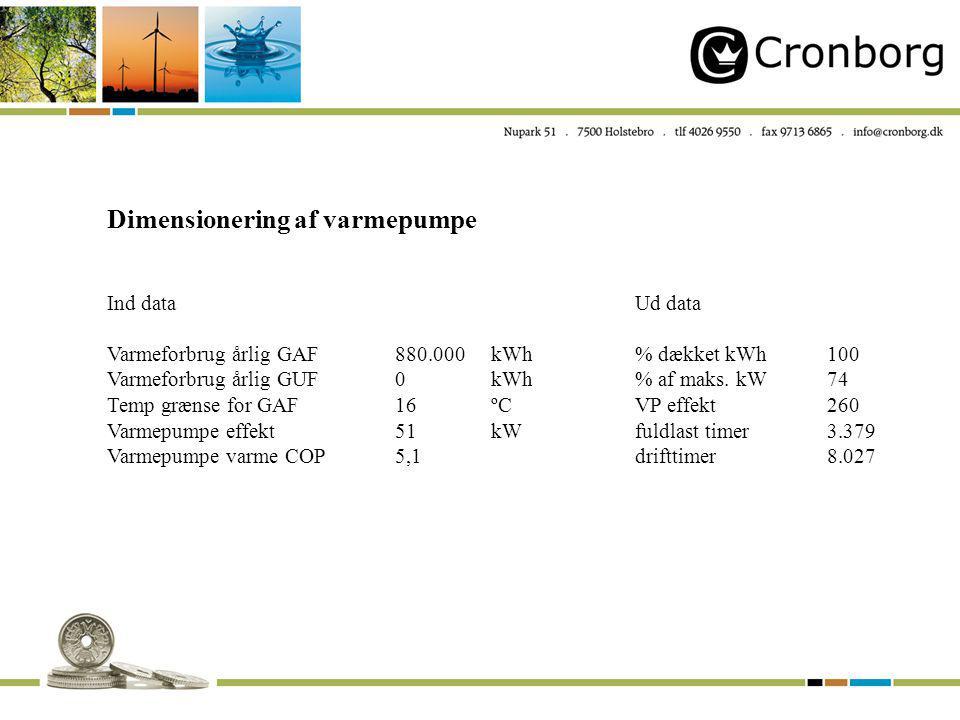 Dimensionering af varmepumpe Ind dataUd data Varmeforbrug årlig GAF880.000kWh% dækket kWh100 Varmeforbrug årlig GUF0kWh% af maks.