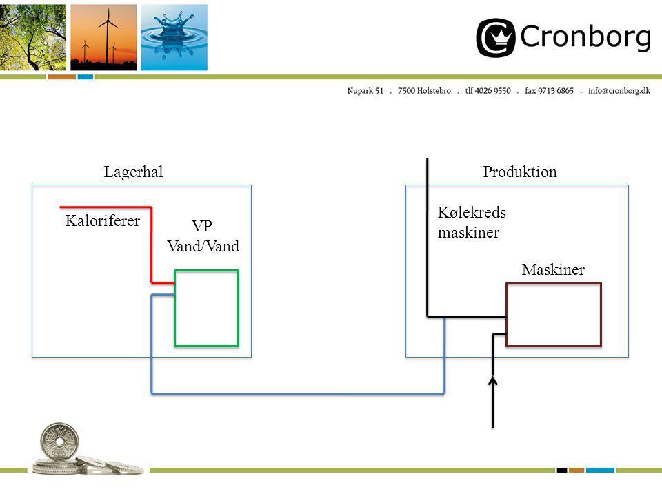 LagerhalProduktion VP Vand/Vand Kaloriferer Maskiner Kølekreds maskiner
