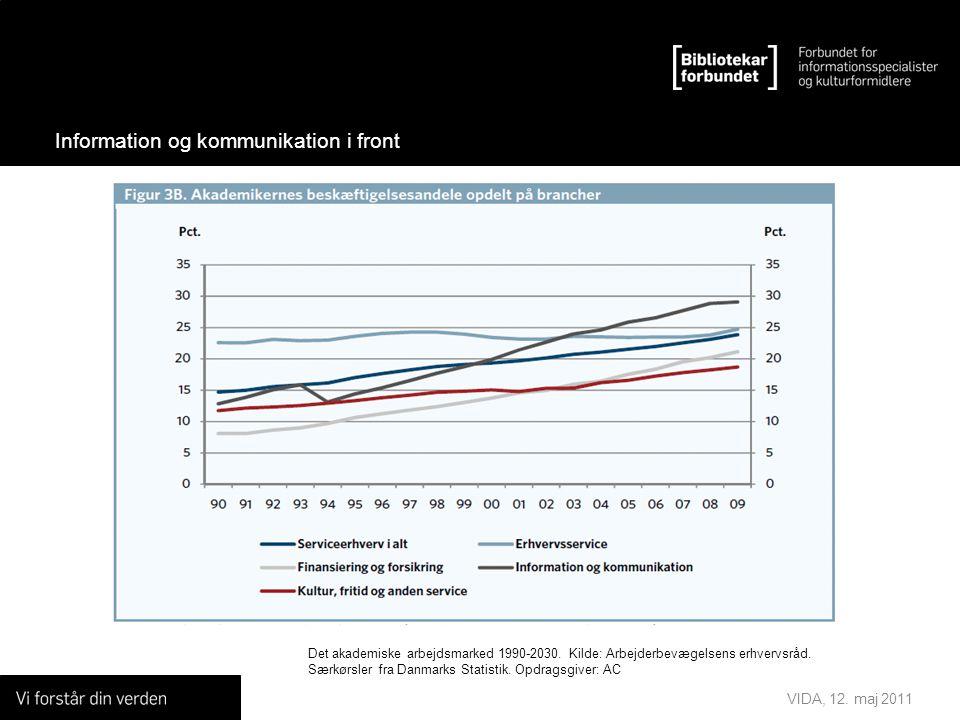 VIDA, 12. maj 2011 Information og kommunikation i front Det akademiske arbejdsmarked 1990-2030.