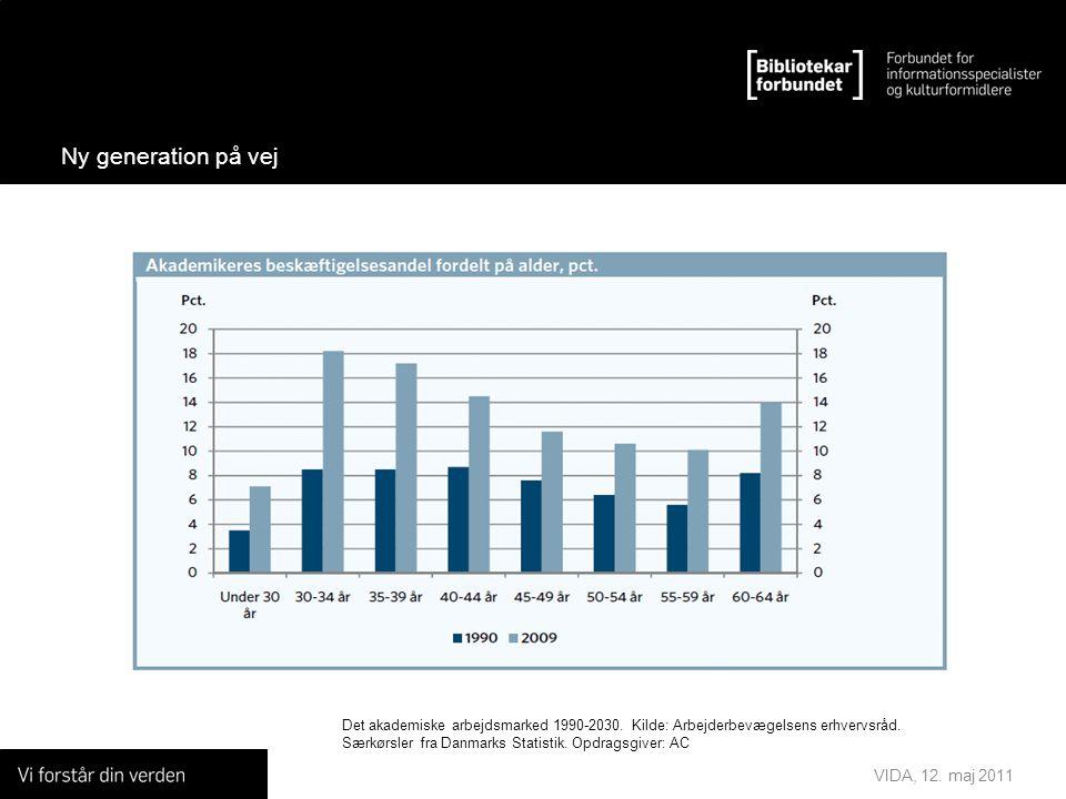 VIDA, 12. maj 2011 Ny generation på vej Det akademiske arbejdsmarked 1990-2030.