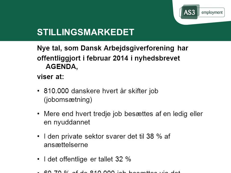 STILLINGSMARKEDET Nye tal, som Dansk Arbejdsgiverforening har offentliggjort i februar 2014 i nyhedsbrevet AGENDA, viser at: 810.000 danskere hvert år skifter job (jobomsætning) Mere end hvert tredje job besættes af en ledig eller en nyuddannet I den private sektor svarer det til 38 % af ansættelserne I det offentlige er tallet 32 % 60-70 % af de 810.000 job besættes via det uformelle jobmarked