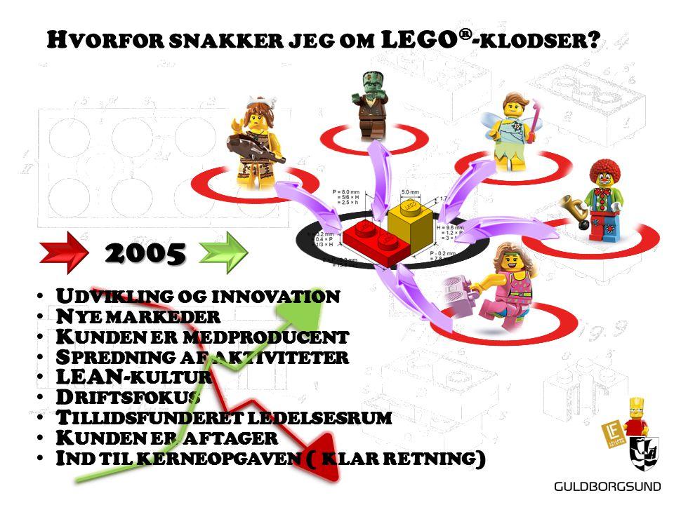 H VORFOR SNAKKER JEG OM LEGO ® - KLODSER .