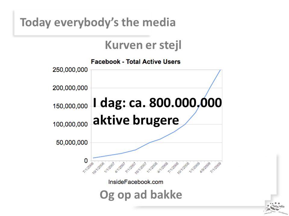 Today everybody's the media Kurven er stejl Og op ad bakke I dag: ca. 800.000.000 aktive brugere