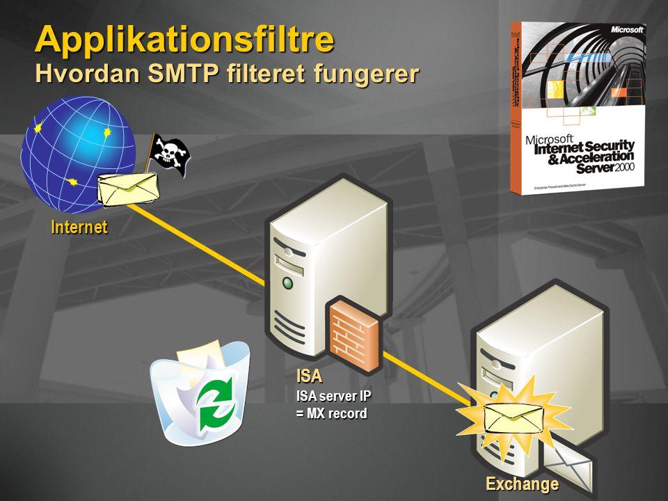 Applikationsfiltre Hvordan SMTP filteret fungerer Internet ISA ISA server IP = MX record Exchange