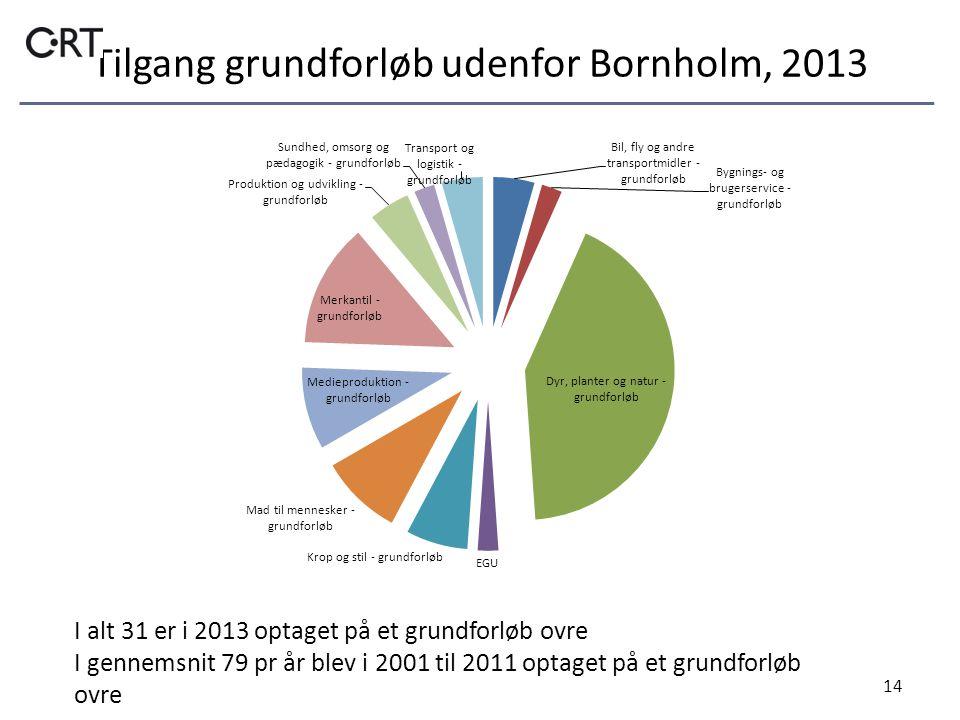 Tilgang grundforløb udenfor Bornholm, 2013 14 I alt 31 er i 2013 optaget på et grundforløb ovre I gennemsnit 79 pr år blev i 2001 til 2011 optaget på et grundforløb ovre