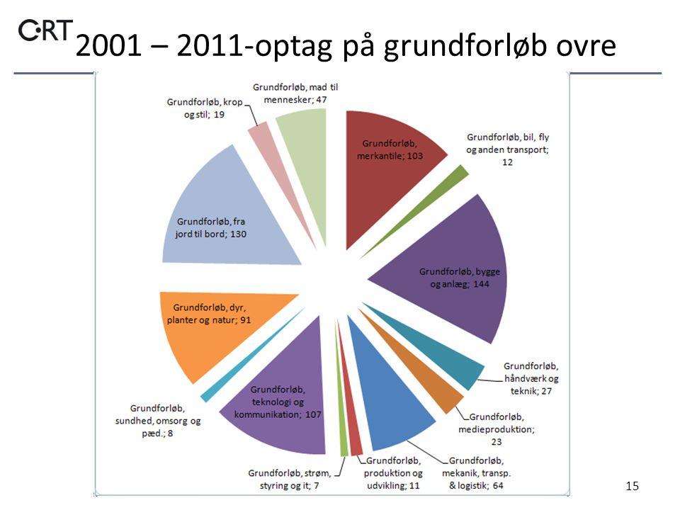 2001 – 2011-optag på grundforløb ovre 15
