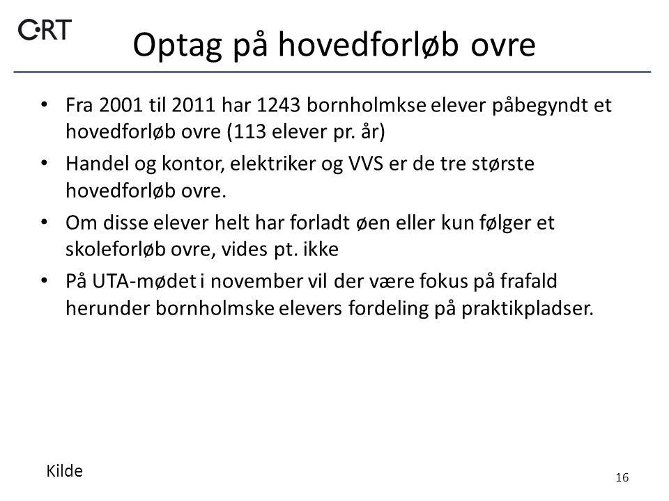 Optag på hovedforløb ovre Fra 2001 til 2011 har 1243 bornholmkse elever påbegyndt et hovedforløb ovre (113 elever pr.