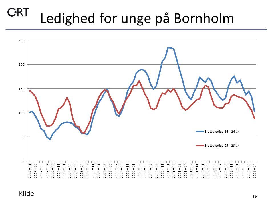 Ledighed for unge på Bornholm 18 Kilde