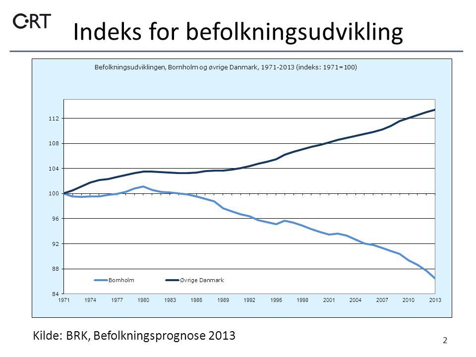Indeks for befolkningsudvikling 2 Kilde: BRK, Befolkningsprognose 2013