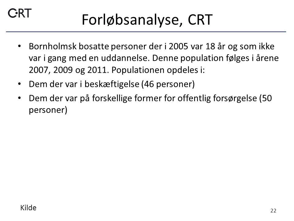 Forløbsanalyse, CRT Bornholmsk bosatte personer der i 2005 var 18 år og som ikke var i gang med en uddannelse.