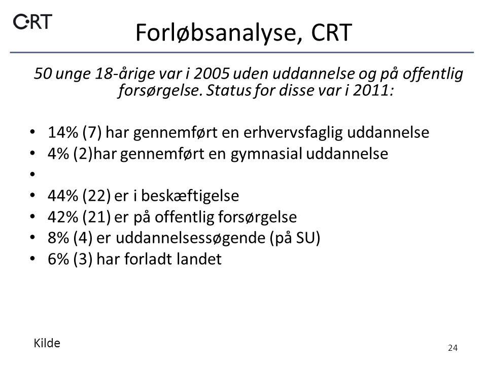 Forløbsanalyse, CRT 50 unge 18-årige var i 2005 uden uddannelse og på offentlig forsørgelse.