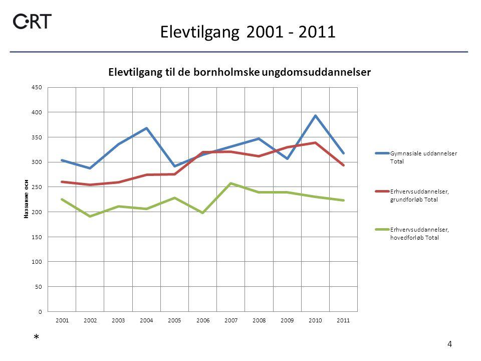 Elevtilgang 2001 - 2011 4 *