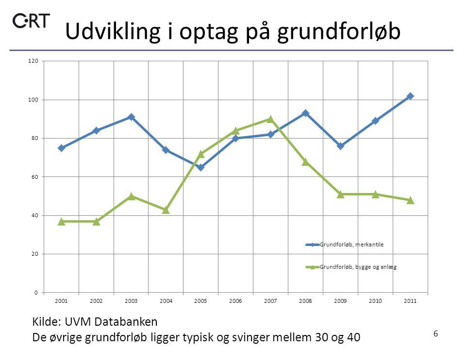 Udvikling i optag på grundforløb 6 Kilde: UVM Databanken De øvrige grundforløb ligger typisk og svinger mellem 30 og 40